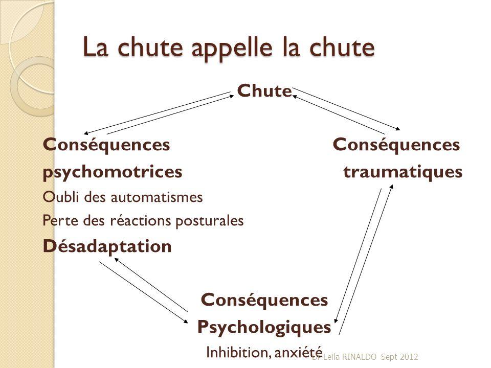 La chute appelle la chute ChuteConséquences psychomotrices traumatiques Oubli des automatismes Perte des réactions posturales Désadaptation Conséquenc