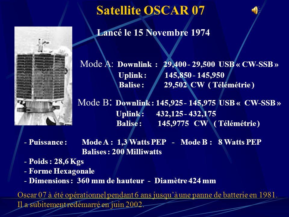 Satellite OSCAR 29 « FO-29 » Mode A : Downlink : 435,800 - 435,900 USB « CW-SSB » Uplink : 145,900 - 146,000 LSB « CW-SSB » Mode JD : ( Digital ) Actuellement inactivé Balise : 435,795 CW Lancé le 17 Août 1996 - Satellite dorigine Japonaise - Poids : 50 Kgs - Dimensions : 44 x 47 cm « Polyédrique » ( 26 Panneaux ) - Puissance : 1 Watt Balise : 100 Mw