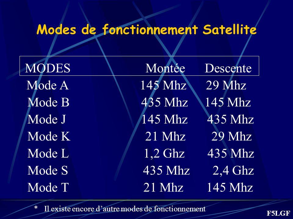 Modes de fonctionnement Satellite MODES Montée Descente Mode A 145 Mhz 29 Mhz Mode B 435 Mhz 145 Mhz Mode J 145 Mhz 435 Mhz Mode K 21 Mhz 29 Mhz Mode L 1,2 Ghz 435 Mhz Mode S 435 Mhz 2,4 Ghz Mode T 21 Mhz 145 Mhz * Il existe encore dautre modes de fonctionnement F5LGF