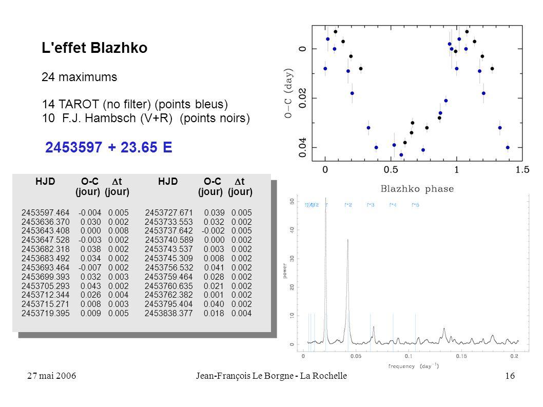 27 mai 2006Jean-François Le Borgne - La Rochelle16 L'effet Blazhko 24 maximums 14 TAROT (no filter) (points bleus) 10 F.J. Hambsch (V+R) (points noirs