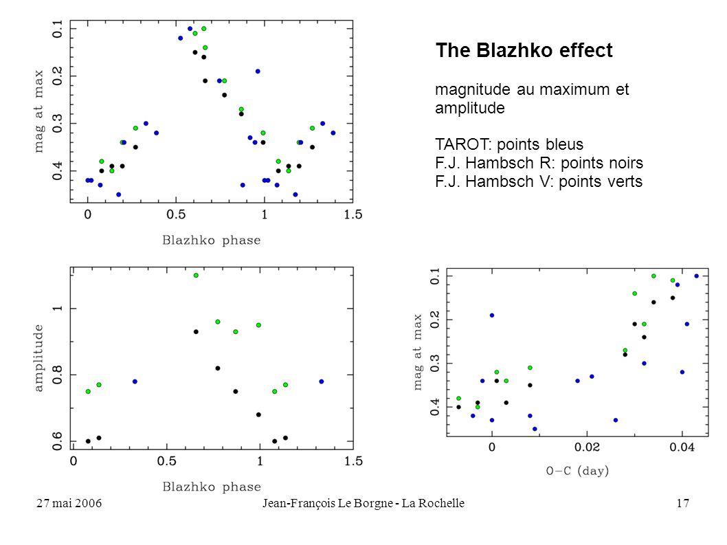 27 mai 2006Jean-François Le Borgne - La Rochelle17 The Blazhko effect magnitude au maximum et amplitude TAROT: points bleus F.J. Hambsch R: points noi