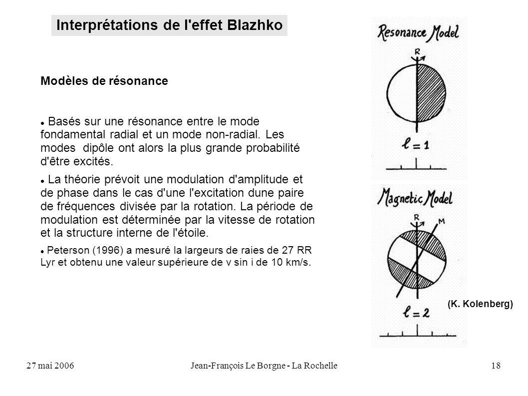 27 mai 2006Jean-François Le Borgne - La Rochelle18 Interprétations de l'effet Blazhko (K. Kolenberg) Modèles de résonance Basés sur une résonance entr