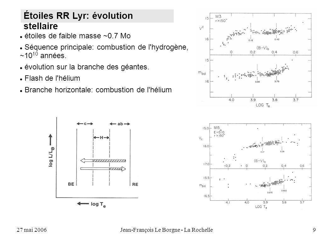 27 mai 2006Jean-François Le Borgne - La Rochelle10 variations au cours de la pulsation effet de la métallicité Spectroscopie :