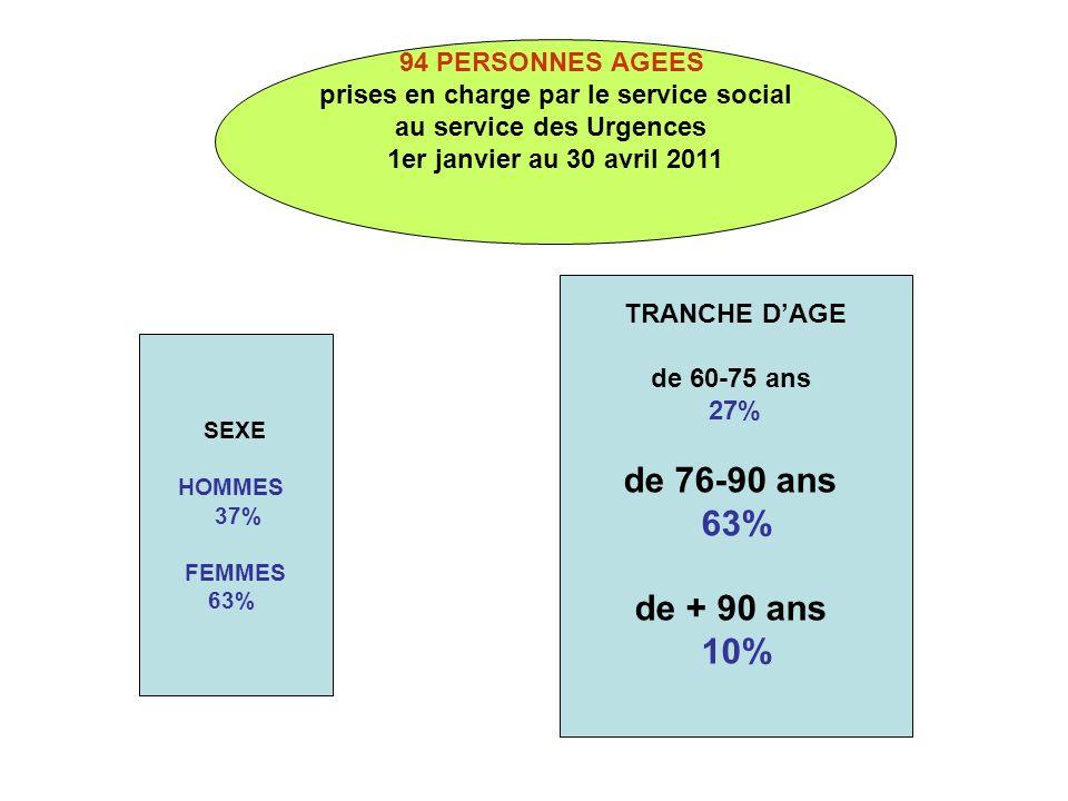 SEXE HOMMES 37% FEMMES 63% TRANCHE DAGE de 60-75 ans 27% de 76-90 ans 63% de + 90 ans 10% 94 PERSONNES AGEES prises en charge par le service social au