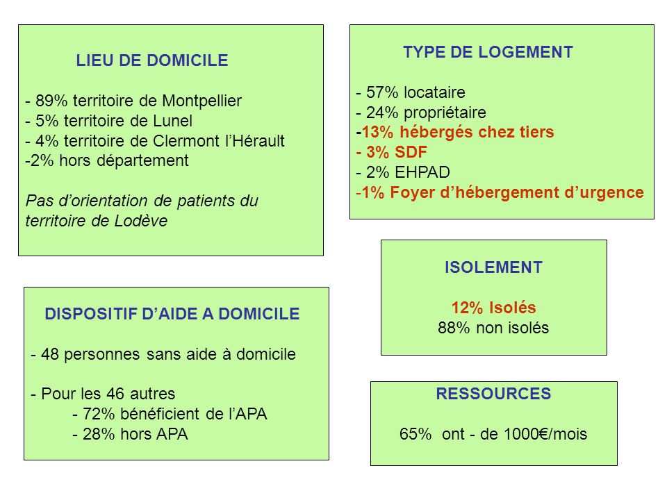 MOTIF HOSPITALISATION - 43% Chute - 21% altération état général - 15% désorientation - 14% douleurs, malaises - 5% pour placement -1% violences intra-familiales -1% dépression Sur les 20 personnes Hospitalisées Intra CHRU - 80% dans des services de Médecine - 10% en Orthopédie - 5% en Psychiatrie Extra CHRU - 5% - Clinique Privée ORIENTATION SORTIE - 69% retour à domicile - 24% hospitalisation - 4% EHPAD - 1% FA pour PA - 2% retour chez tiers ou rue