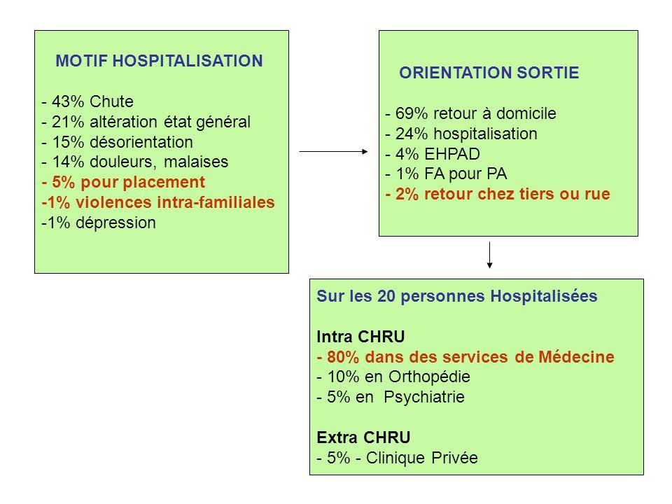 MOTIF HOSPITALISATION - 43% Chute - 21% altération état général - 15% désorientation - 14% douleurs, malaises - 5% pour placement -1% violences intra-