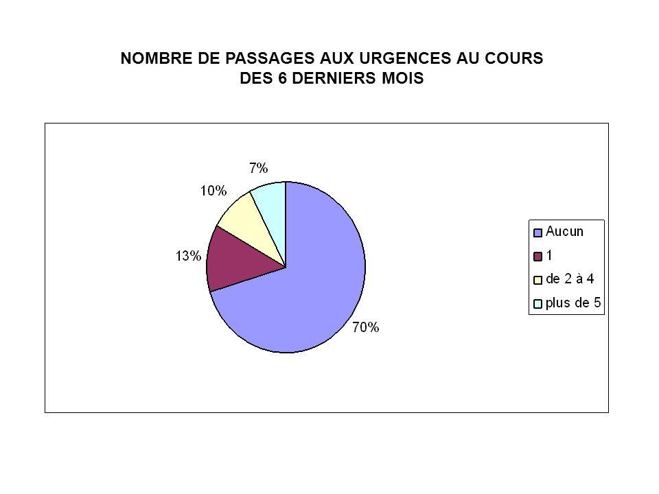 NOMBRE DE PASSAGES AUX URGENCES AU COURS DES 6 DERNIERS MOIS