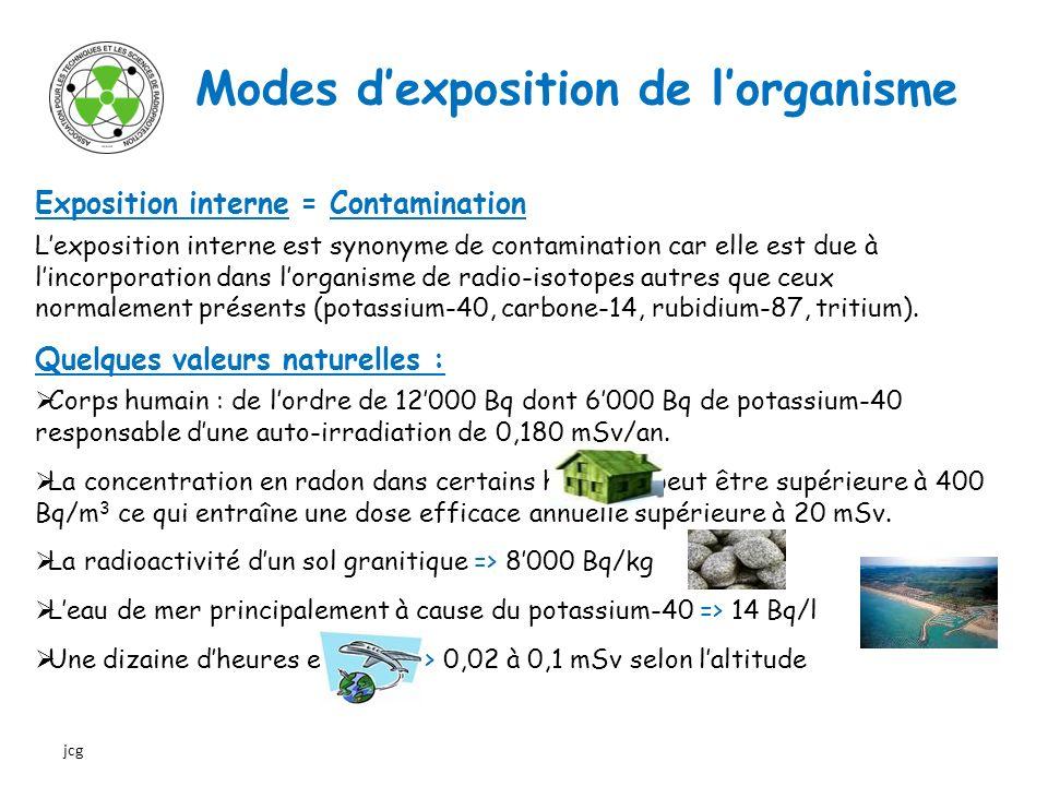 Modes dexposition de lorganisme Contamination : Cest la présence de substances radioactives dans ou sur une matière ou le corps humain, ou dans tout lieu où elles sont indésirables ou pourraient être nocives.