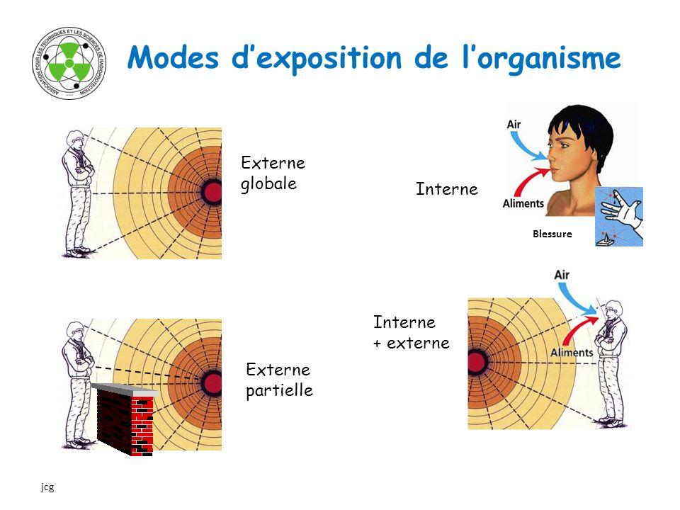 Particularités des modes dexposition EXPOSITION EXTERNE 3 moyens de protection permettent de limiter l exposition externe : Le temps, lexposition est directement proportionnelle au temps passé près de la source : plus le temps est court et moins lexposition est forte La distance, le débit de dose absorbée varie en fonction inverse du rapport des distances au carré.