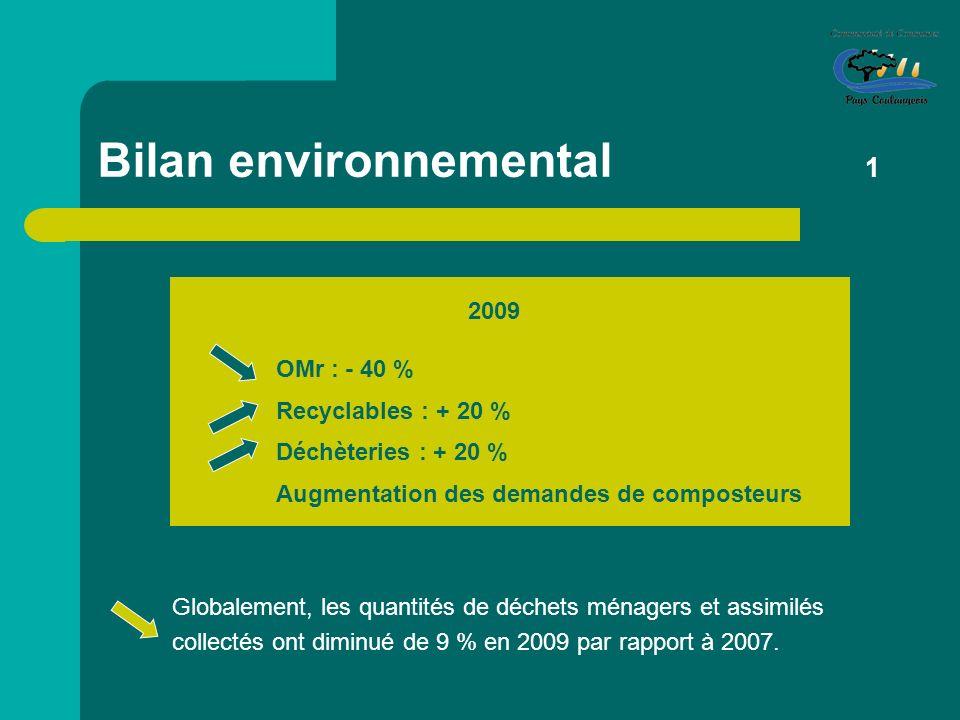 Bilan environnemental 1 2009 OMr : - 40 % Recyclables : + 20 % Déchèteries : + 20 % Augmentation des demandes de composteurs Globalement, les quantité