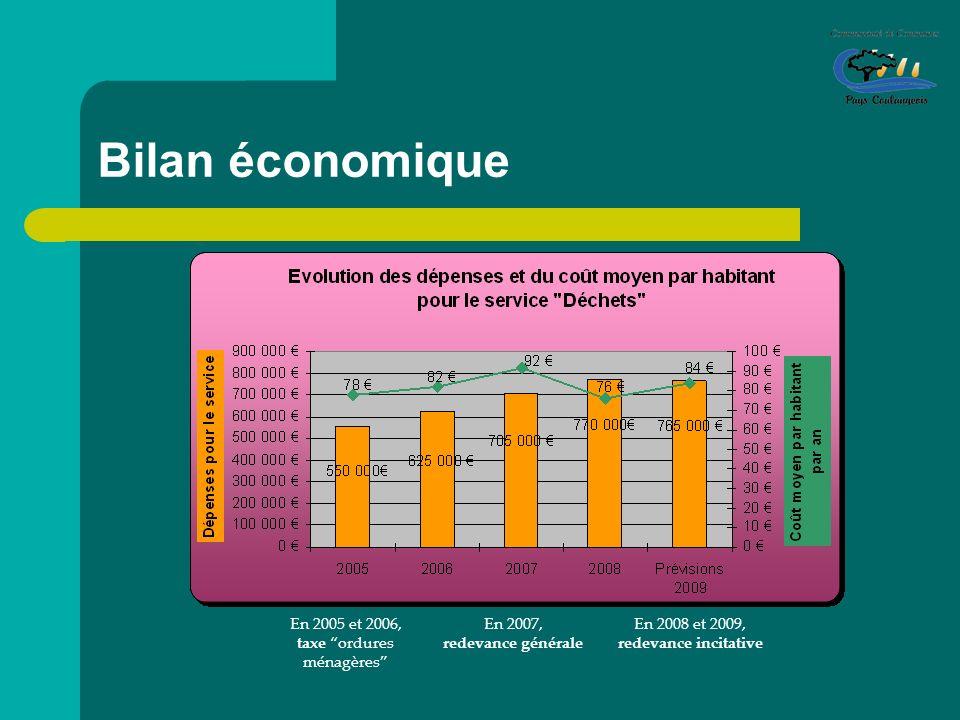 Bilan économique En 2005 et 2006, taxe ordures ménagères En 2007, redevance générale En 2008 et 2009, redevance incitative