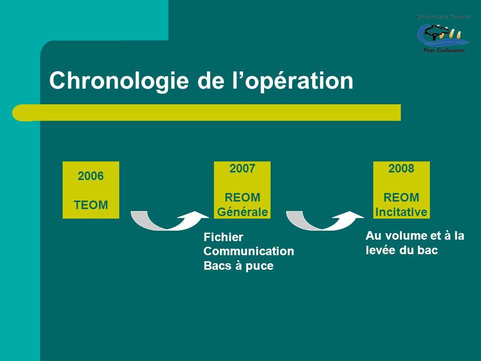 Chronologie de lopération 2006 TEOM 2007 REOM Générale 2008 REOM Incitative Fichier Communication Bacs à puce Au volume et à la levée du bac
