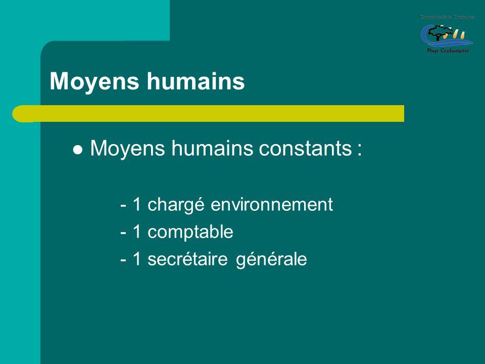 Moyens humains Moyens humains constants : - 1 chargé environnement - 1 comptable - 1 secrétaire générale