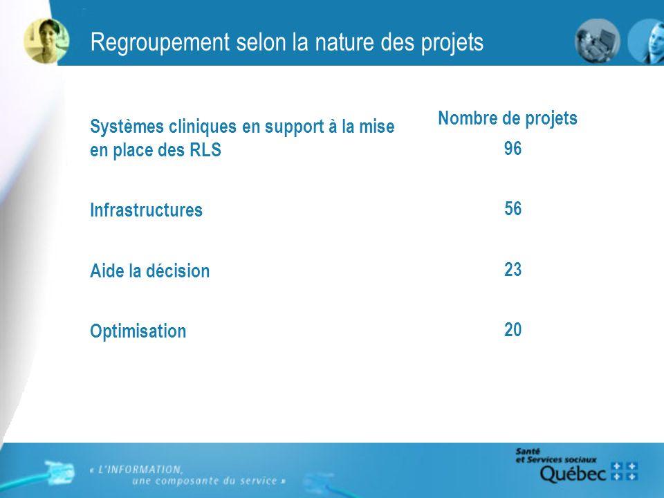 Regroupement selon la nature des projets Systèmes cliniques en support à la mise en place des RLS Infrastructures Aide la décision Optimisation Nombre de projets 96 56 23 20