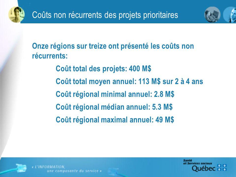 Coûts non récurrents des projets prioritaires Onze régions sur treize ont présenté les coûts non récurrents: Coût total des projets: 400 M$ Coût total moyen annuel: 113 M$ sur 2 à 4 ans Coût régional minimal annuel: 2.8 M$ Coût régional médian annuel: 5.3 M$ Coût régional maximal annuel: 49 M$