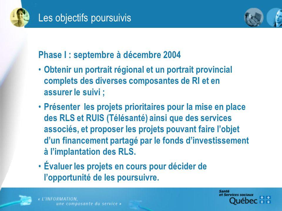 Les objectifs poursuivis Phase I : septembre à décembre 2004 Obtenir un portrait régional et un portrait provincial complets des diverses composantes de RI et en assurer le suivi ; Présenter les projets prioritaires pour la mise en place des RLS et RUIS (Télésanté) ainsi que des services associés, et proposer les projets pouvant faire lobjet dun financement partagé par le fonds dinvestissement à limplantation des RLS.