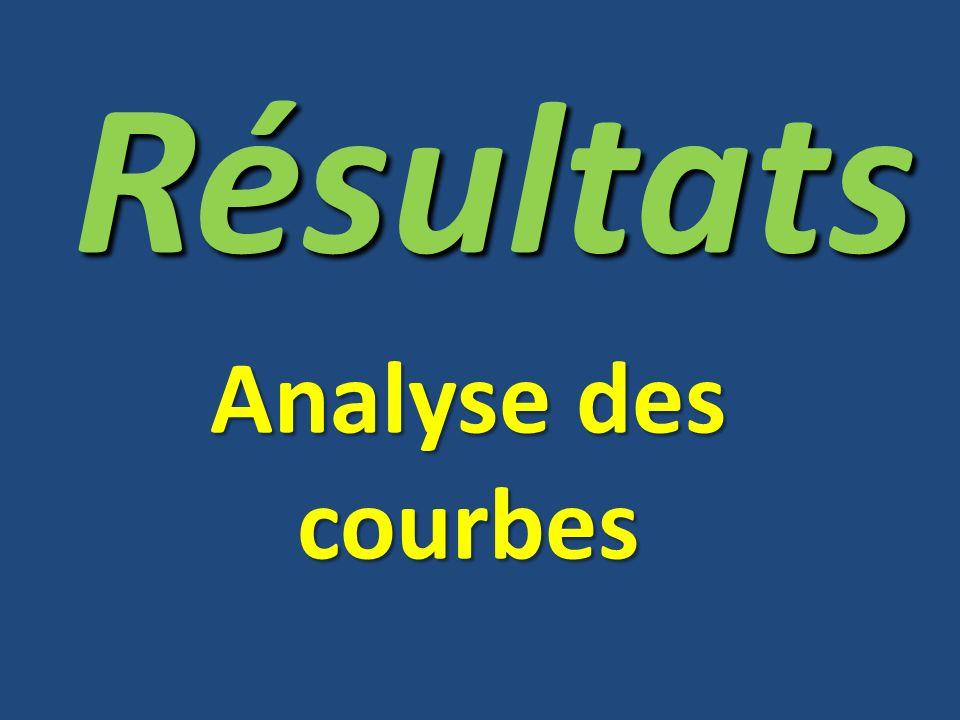 Analyse des courbes Résultats