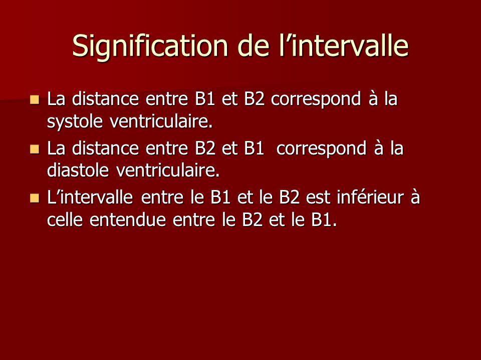 Signification de lintervalle La distance entre B1 et B2 correspond à la systole ventriculaire. La distance entre B1 et B2 correspond à la systole vent