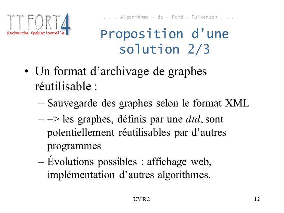 UV RO12 Proposition dune solution 2/3 Un format darchivage de graphes réutilisable : –Sauvegarde des graphes selon le format XML –=> les graphes, défi