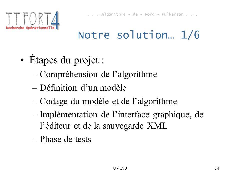 UV RO14 Notre solution… 1/6 Étapes du projet : –Compréhension de lalgorithme –Définition dun modèle –Codage du modèle et de lalgorithme –Implémentatio