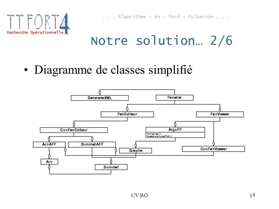 UV RO15 Notre solution… 2/6 Diagramme de classes simplifié