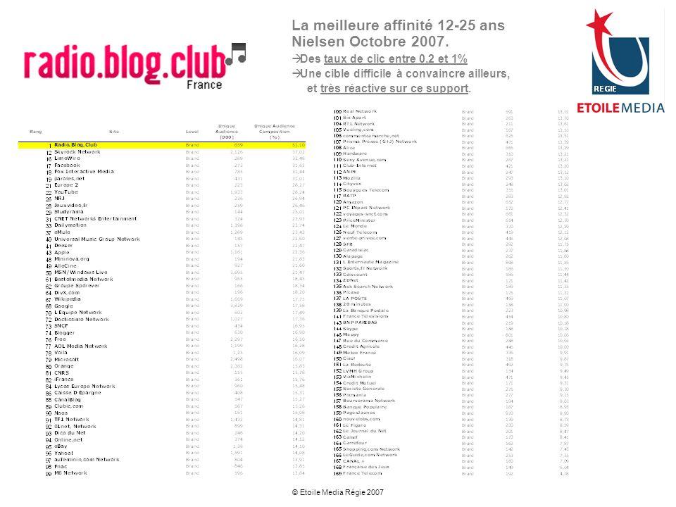 © Etoile Media Régie 2007 La meilleure affinité 12-25 ans Nielsen Octobre 2007. Des taux de clic entre 0,2 et 1% Une cible difficile à convaincre aill