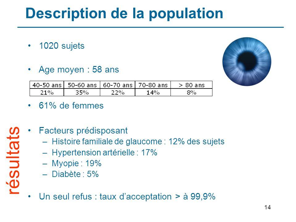 14 Description de la population résultats 1020 sujets Age moyen : 58 ans 61% de femmes Facteurs prédisposant –Histoire familiale de glaucome : 12% des sujets –Hypertension artérielle : 17% –Myopie : 19% –Diabète : 5% Un seul refus : taux dacceptation > à 99,9%