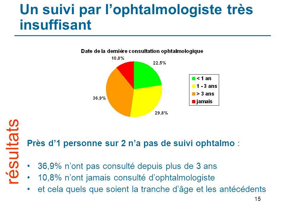 15 Un suivi par lophtalmologiste très insuffisant Près d1 personne sur 2 na pas de suivi ophtalmo : 36,9% nont pas consulté depuis plus de 3 ans 10,8%