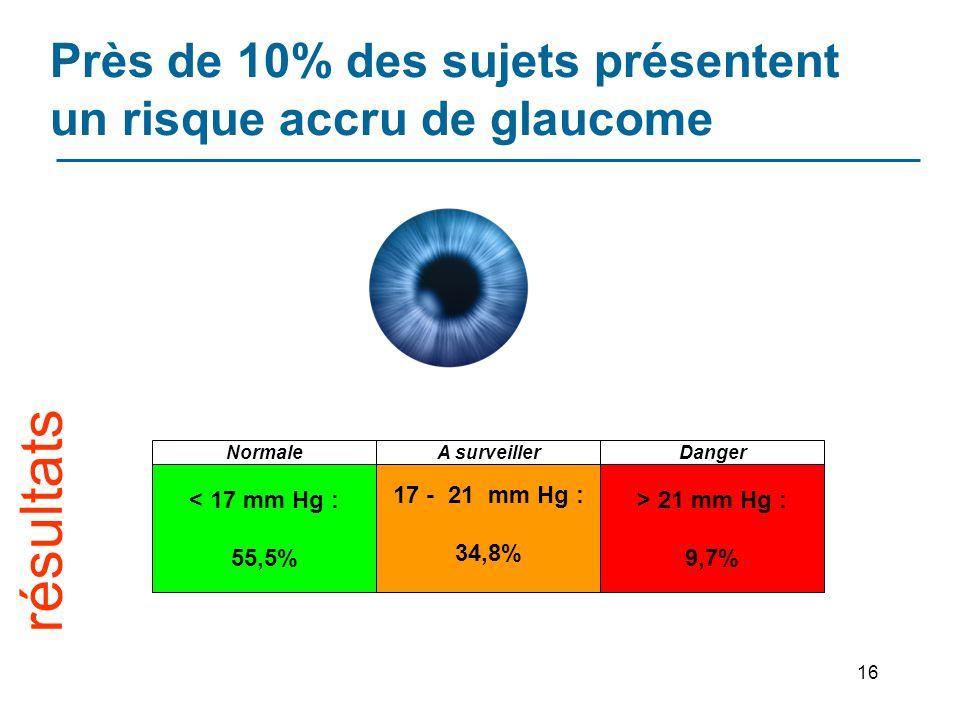 16 Près de 10% des sujets présentent un risque accru de glaucome < 17 mm Hg : 55,5% 17 - 21 mm Hg : 34,8% > 21 mm Hg : 9,7% NormaleA surveillerDanger résultats