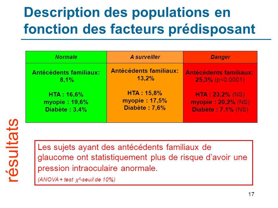 17 Description des populations en fonction des facteurs prédisposant Antécédents familiaux: 8,1% HTA : 16,6% myopie : 19,6% Diabète : 3,4% Antécédents familiaux: 13,2% HTA : 15,8% myopie : 17,5% Diabète : 7,6% Antécédents familiaux: 25,3% (p<0.0001) HTA : 23,2% (NS) myopie : 20,2% (NS) Diabète : 7,1% (NS) NormaleA surveillerDanger résultats Les sujets ayant des antécédents familiaux de glaucome ont statistiquement plus de risque davoir une pression intraoculaire anormale.