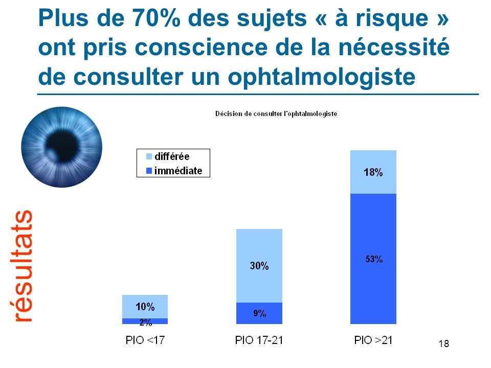 18 Plus de 70% des sujets « à risque » ont pris conscience de la nécessité de consulter un ophtalmologiste résultats