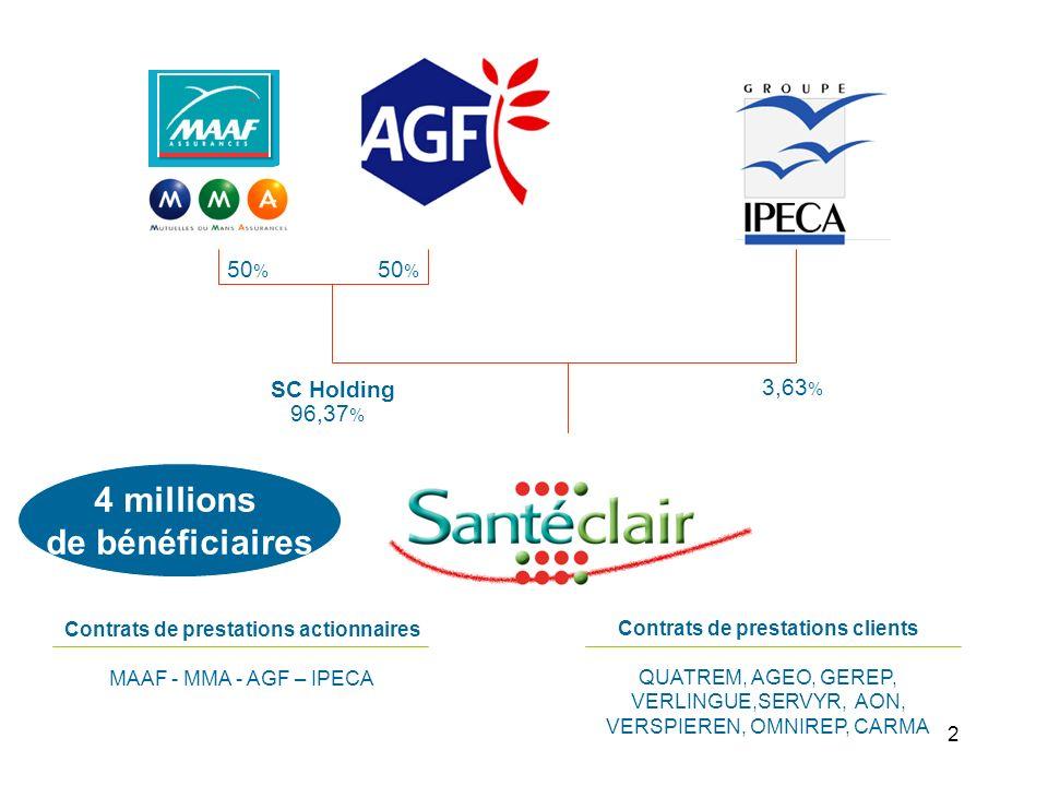 2 Contrats de prestations clients QUATREM, AGEO, GEREP, VERLINGUE,SERVYR, AON, VERSPIEREN, OMNIREP, CARMA SC Holding 50 % 96,37 % 3,63 % Contrats de prestations actionnaires MAAF - MMA - AGF – IPECA 50 % 4 millions de bénéficiaires