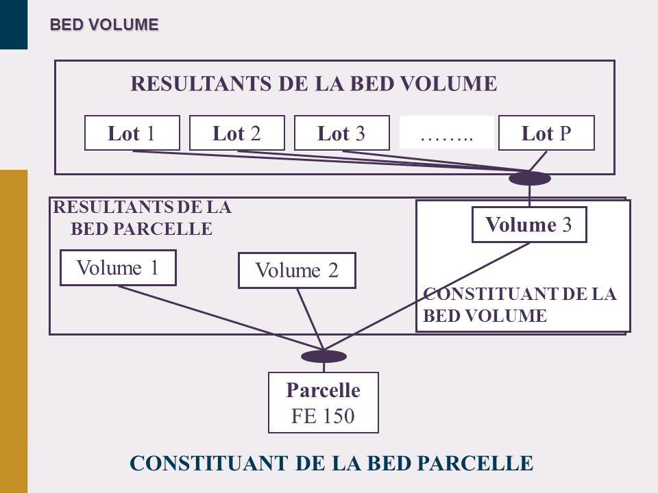 BED VOLUME Lot 1Lot 2Lot 3Lot P …….. RESULTANTS DE LA BED VOLUME Volume 1 Volume 2 RESULTANTS DE LA BED PARCELLE CONSTITUANT DE LA BED PARCELLE Parcel
