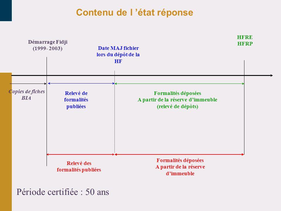 Copies de fiches BIA Relevé de formalités publiées Date MAJ fichier lors du dépôt de la HF Formalités déposées A partir de la réserve dimmeuble (relev