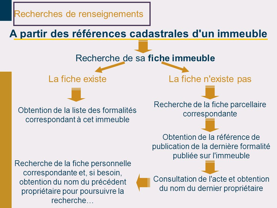 Recherches de renseignements A partir des références cadastrales d'un immeuble Recherche de sa fiche immeuble La fiche existe Obtention de la liste de