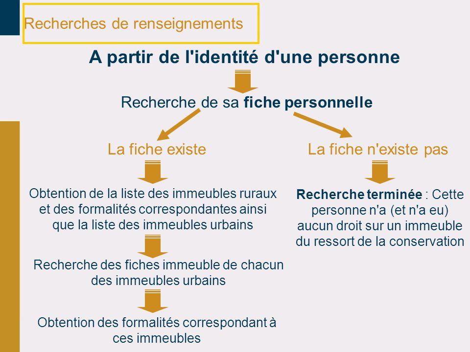 Recherches de renseignements A partir de l'identité d'une personne Recherche de sa fiche personnelle La fiche existe Obtention de la liste des immeubl
