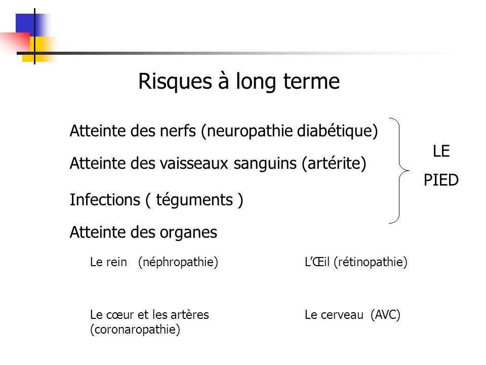 Atteinte des nerfs (neuropathie diabétique) Atteinte des vaisseaux sanguins (artérite) Infections ( téguments ) Atteinte des organes Le rein (néphropathie) Le cœur et les artères (coronaropathie) LŒil (rétinopathie) Le cerveau (AVC) LE PIED Risques à long terme