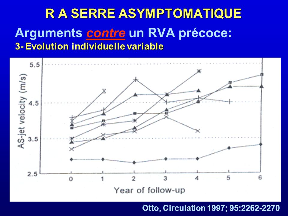 Arguments contre un RVA précoce: 3- Evolution individuelle variable Otto, Circulation 1997; 95:2262-2270