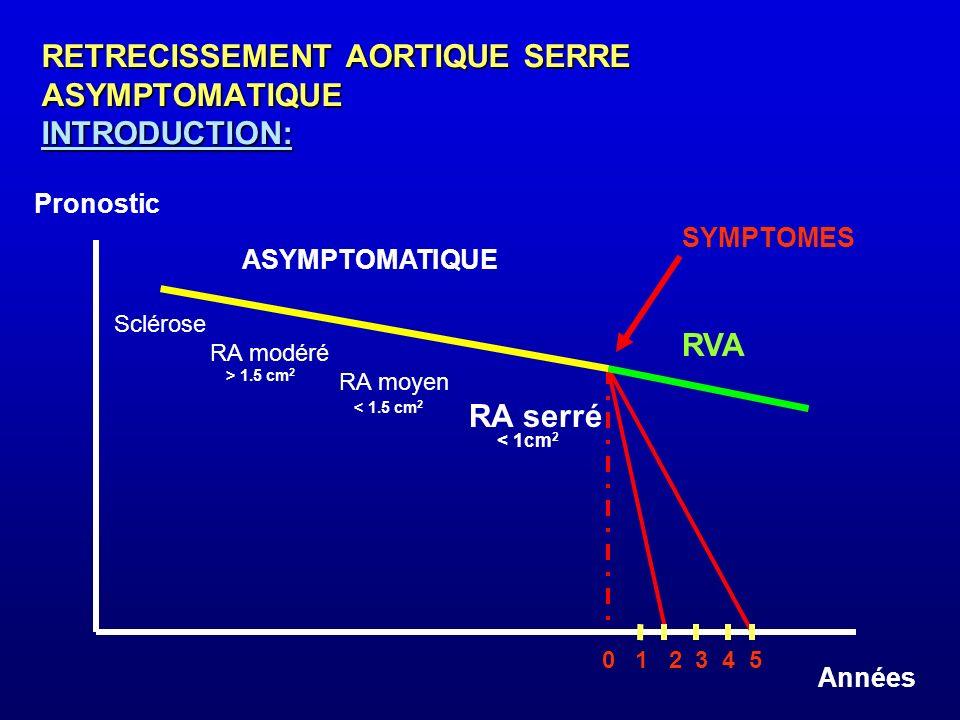 RETRECISSEMENT AORTIQUE SERRE ASYMPTOMATIQUE INTRODUCTION: Pronostic Années SYMPTOMES 0 1 2 3 4 5 Sclérose RA modéré RA moyen RA serré ASYMPTOMATIQUE