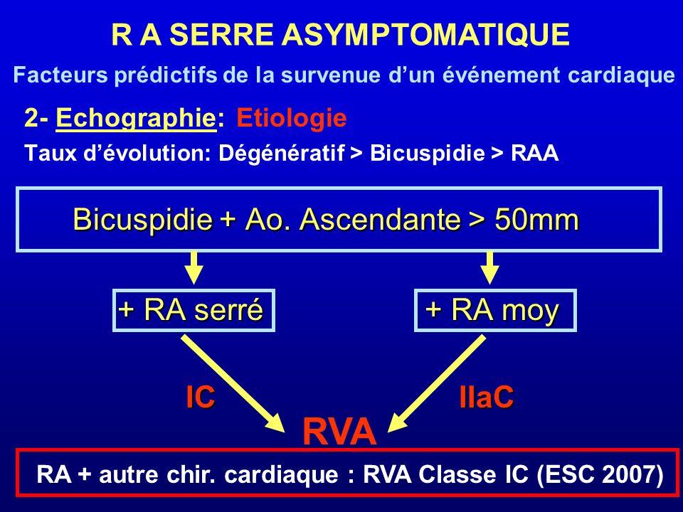2- Echographie: Etiologie Taux dévolution: Dégénératif > Bicuspidie > RAA Bicuspidie + Ao. Ascendante > 50mm Bicuspidie + Ao. Ascendante > 50mm + RA s