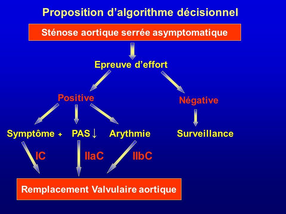 Sténose aortique serrée asymptomatique Remplacement Valvulaire aortique Epreuve deffort Positive Négative Symptôme + PASArythmie Proposition dalgorith