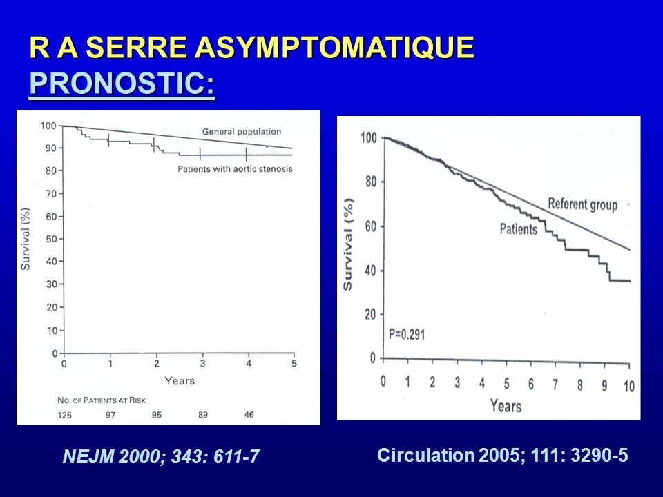 RETRECISSEMENT AORTIQUE SERRE ASYMPTOMATIQUE INTRODUCTION: Pronostic Années SYMPTOMES 0 1 2 3 4 5 Sclérose RA modéré RA moyen RA serré ASYMPTOMATIQUE RVA