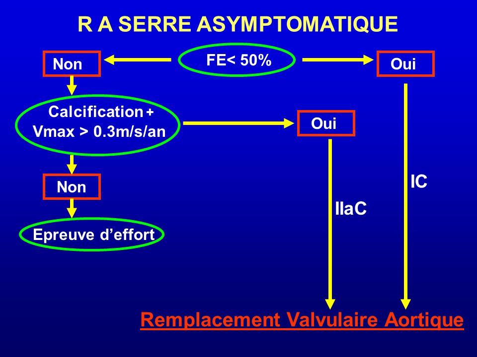R A SERRE ASYMPTOMATIQUE FE< 50% NonOui Calcification + Vmax > 0.3m/s/an Non Oui Epreuve deffort IC Remplacement Valvulaire Aortique IIaC