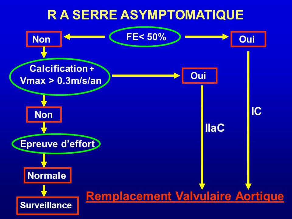 R A SERRE ASYMPTOMATIQUE FE< 50% NonOui Calcification + Vmax > 0.3m/s/an Non Oui Epreuve deffort Normale Surveillance IC Remplacement Valvulaire Aorti