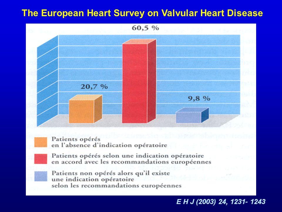 2- Echographie: Sévérité de la Sténose RA extrêmement serré: 100mmHg RVA discuté (SFC) < 0.6cm 2 RVA recommendation IIbC (ACC/AHA) R A SERRE ASYMPTOMATIQUE Facteurs prédictifs de la survenue dun événement cardiaque