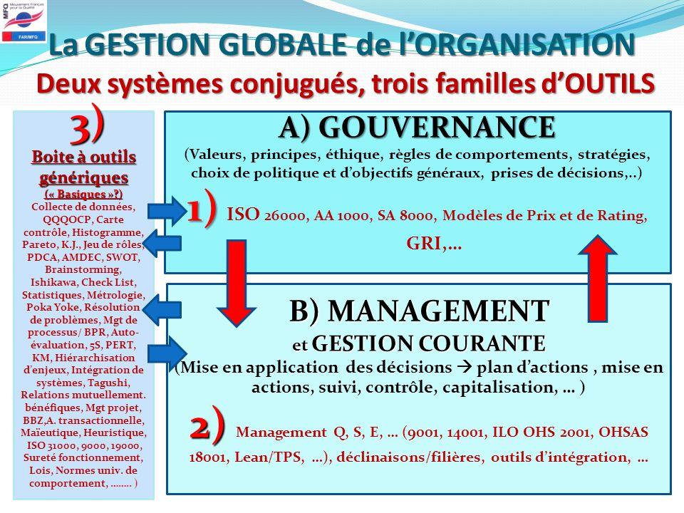 LaGESTION GLOBALE de lORGANISATION Deux systèmes conjugués, trois familles dOUTILS La GESTION GLOBALE de lORGANISATION Deux systèmes conjugués, trois