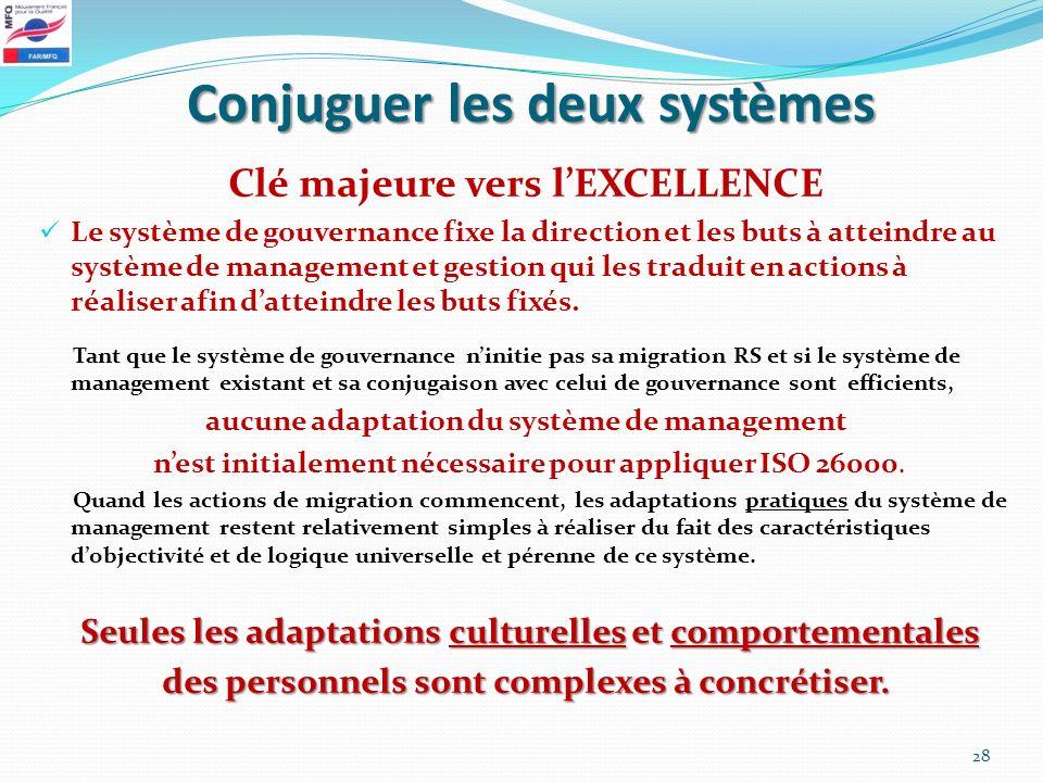 Conjuguer les deux systèmes Clé majeure vers lEXCELLENCE Le système de gouvernance fixe la direction et les buts à atteindre au système de management