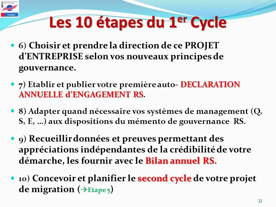 Les 10 étapes du 1 er Cycle 6) Choisir et prendre la direction de ce PROJET dENTREPRISE selon vos nouveaux principes de gouvernance. DECLARATION ANNUE