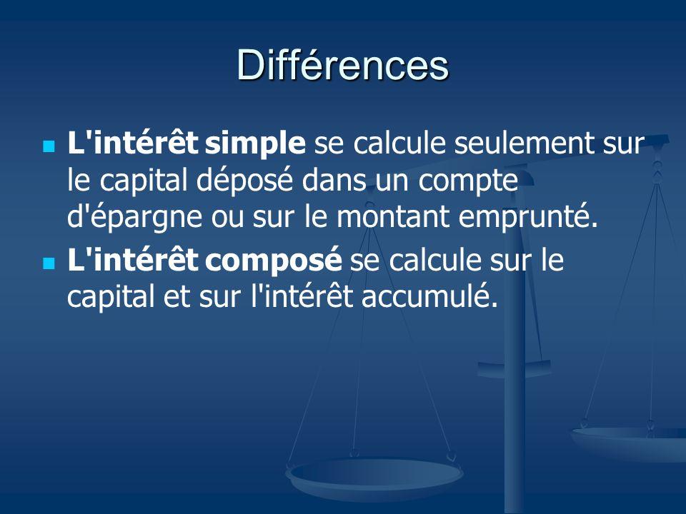 Différences L'intérêt simple se calcule seulement sur le capital déposé dans un compte d'épargne ou sur le montant emprunté. L'intérêt composé se calc