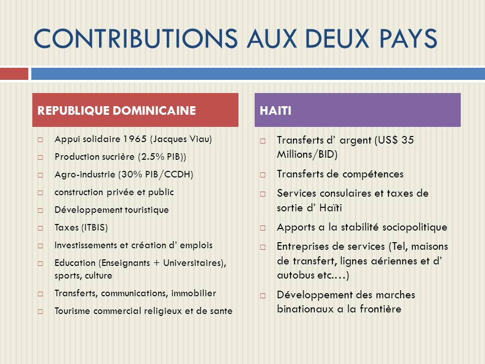 CONTRIBUTIONS AUX DEUX PAYS Appui solidaire 1965 (Jacques Viau) Production sucrière (2.5% PIB)) Agro-industrie (30% PIB/CCDH) construction privée et p